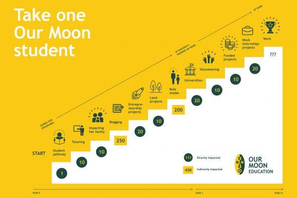 Our Moon Impact Diagram